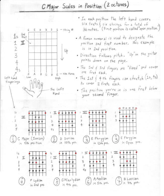 Lesson 13: Position Playing and Major Scale Modes